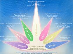 Les 7 flammes sacrees